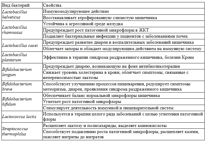 Синбиотик Максилак - применение, аналоги