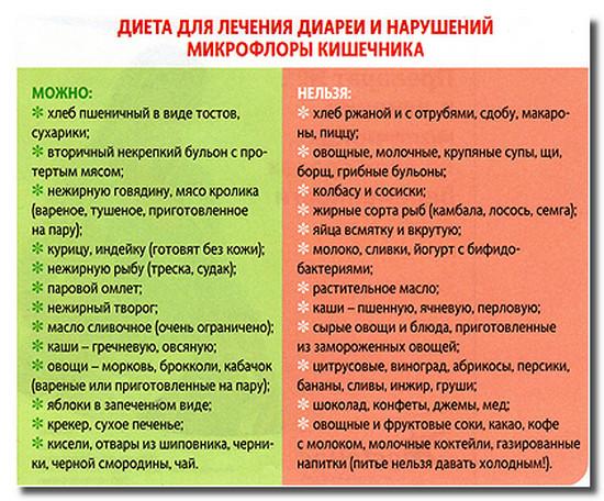 диета дисбактериоз