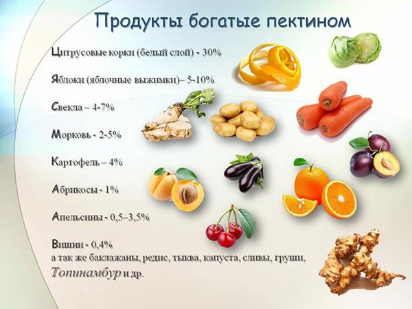продукты с пектином